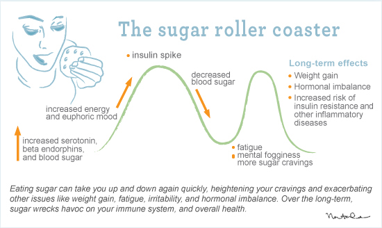 how sugar affects the body in But a little-known side-effect of all this sugar is its effect on body ph and the  resulting cascade of physical problems leading to chronic and.