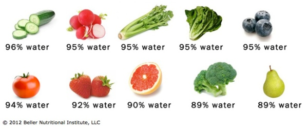 Hydratingveggies